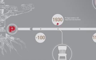 Roaz la storia della nostra azienda